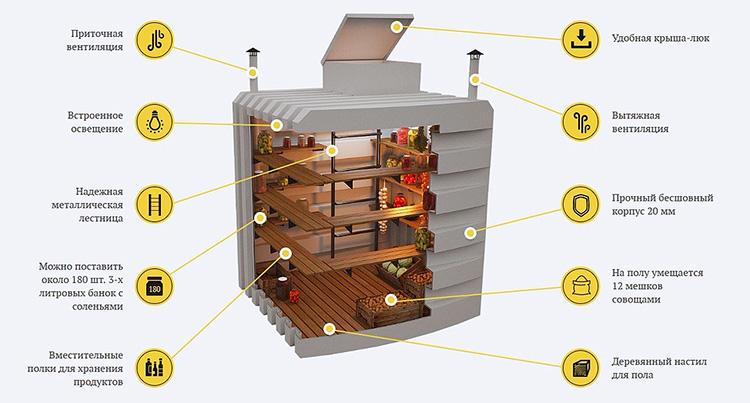 Как устроен погреб для хранения продуктов