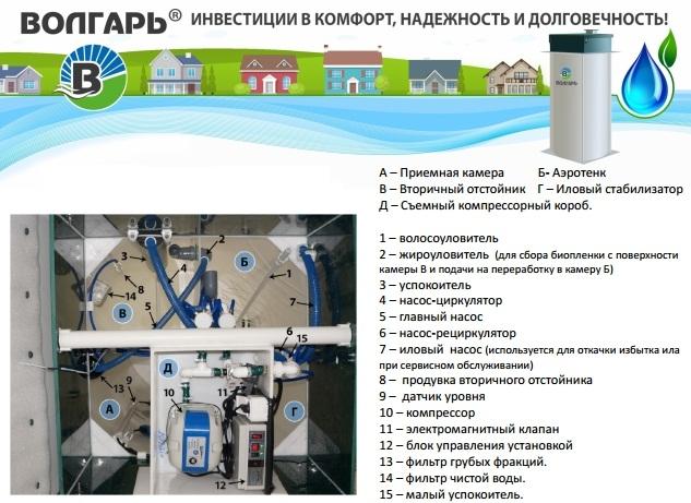 Волгарь септик автономная канализация в ярославле